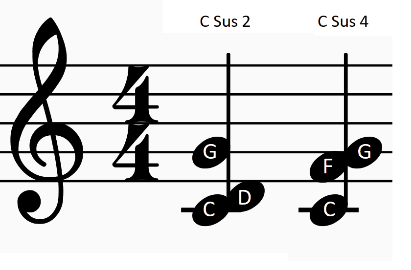 PICTURE OF SUS 2 AND SUS 4 CHORDS