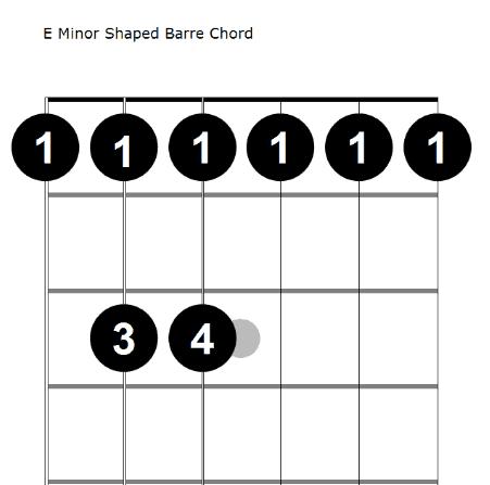 e minor barre chord diagram