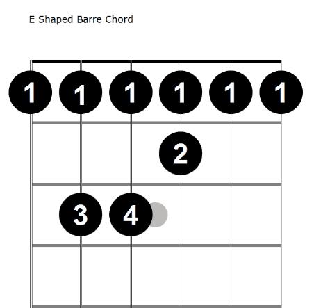 E shaped barre chord diagram