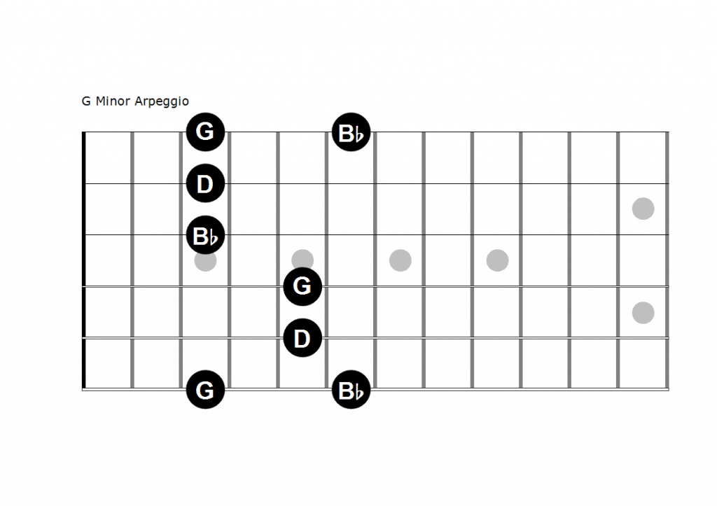 picture of G minor arpeggio