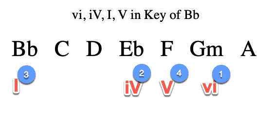 vi, iV, I, V in Key of Bb