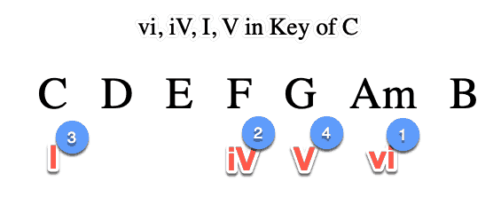 vi, iV, I, V in Key of C