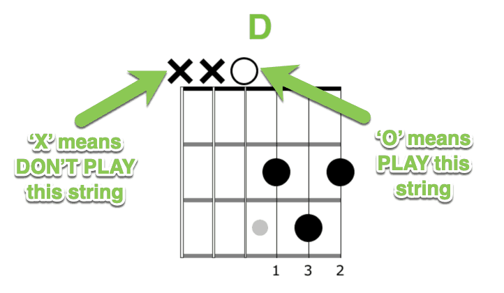 Meaning of X and O in chord diagrams