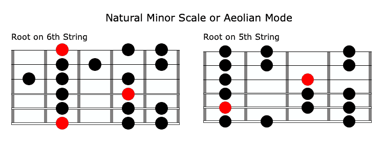 Natural Minor Scale or Aeolian Mode