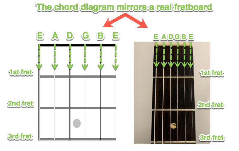 chord diagram mirrors