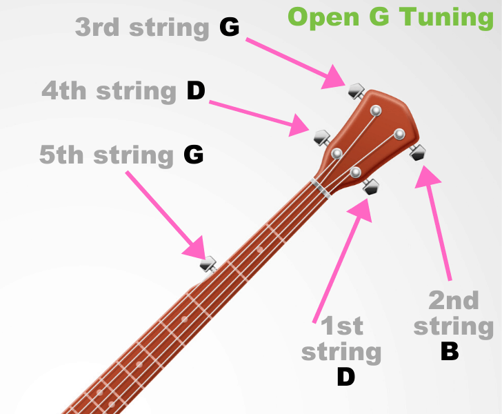 Open G Tuning Banjo