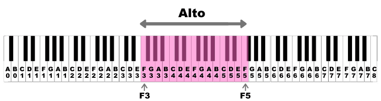 Alto Vocal Range