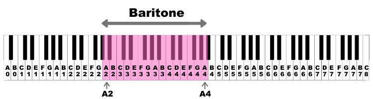 Baritone Vocal Range