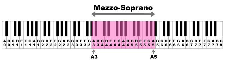 Mezzo-Soprano Voice Range