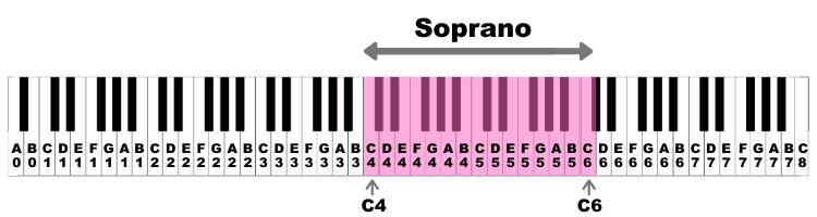 Soprano Voice Range