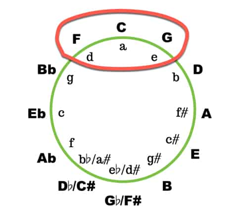 circle of fifths for identifying keys