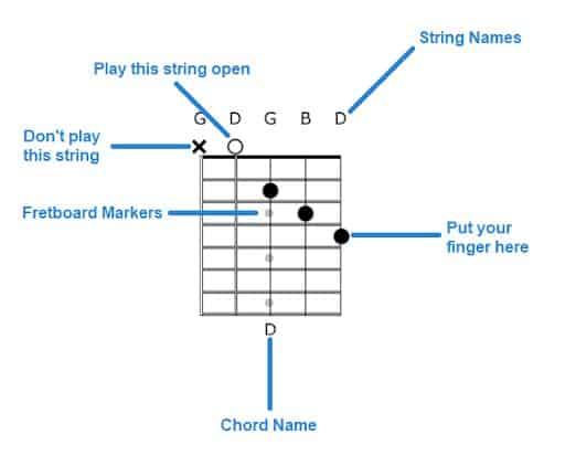 Banjo Chord Chart Explained