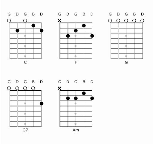 Banjo Chords in C