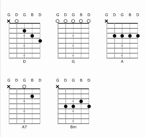 Banjo Chords in D