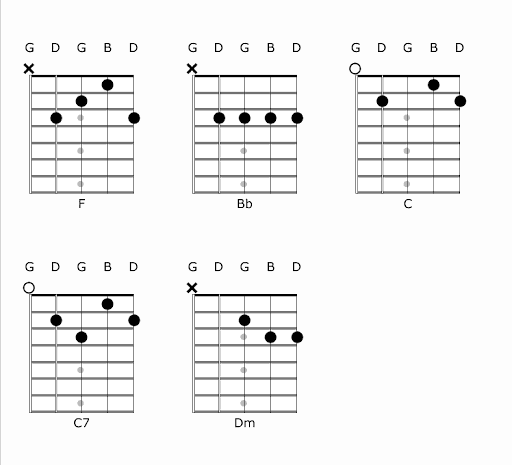 Banjo Chords in F