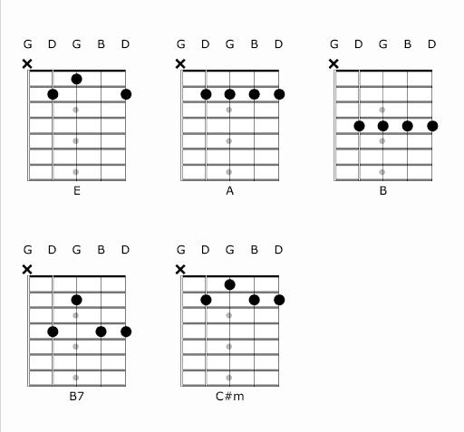 banjo chords in E