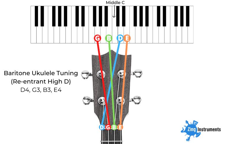 Baritone Ukulele Tuning - Re-entrant High D