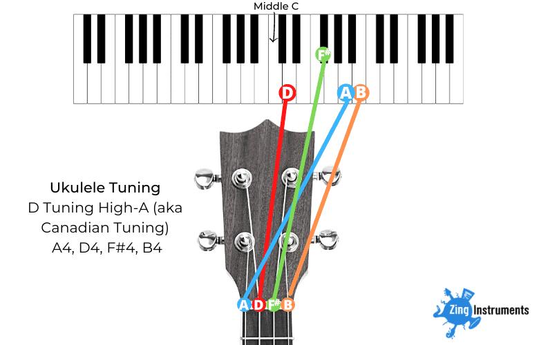 Canadian D tuning High-A