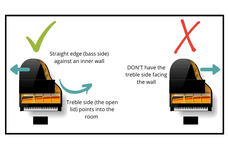 Correct Piano Positioning