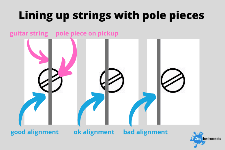 Lining up strings with guitar pole pieces