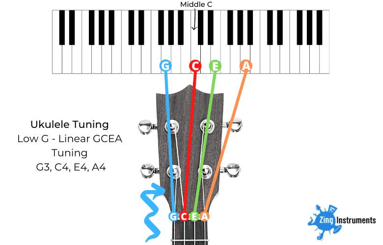 Low-G Linear Ukulele Tuning