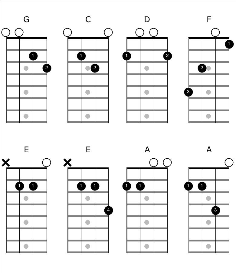 Mandolin Major Chords