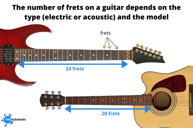 Number of frets on a guitar