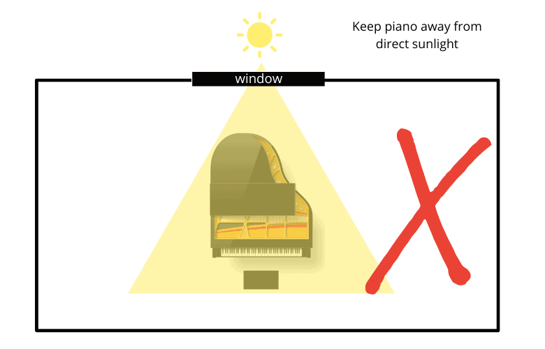 Piano positioned in direct sun is bad
