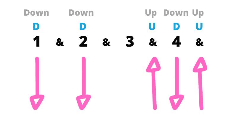Riptide strumming pattern