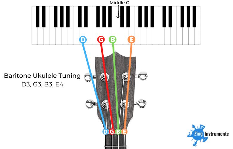 Standard Baritone Ukulele Tuning