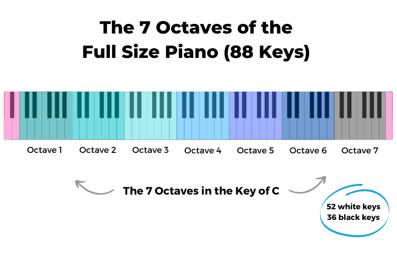 The 7 Octaves of the Full Size Piano
