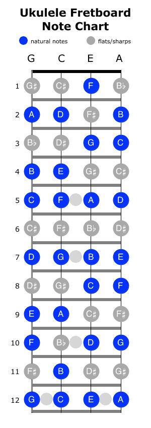 Ukulele Fretboard Note Chart