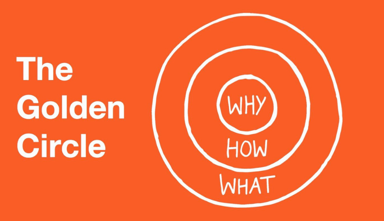 The golden circle spoken about by Simon Sinek