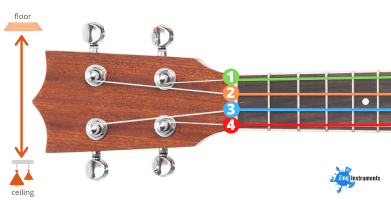 ukulele string numbers