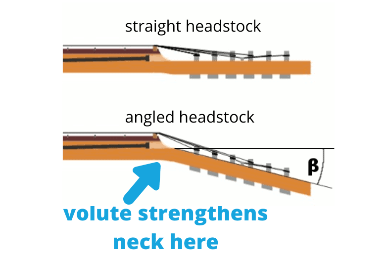 volute needed for angled headstock